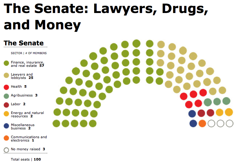 The Senate: Lawyers, Drugs, and Money